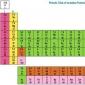 The periodic classification of elements